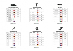 Winter Olympics Results - Combined