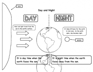 math worksheet : where the wild things are  teaching ideas : Day And Night Worksheets For Kindergarten