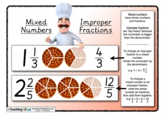 Mixed Numbers and Improper Fractions Poster