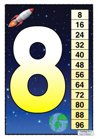 Space Multiplication Charts