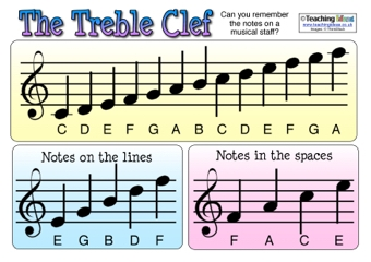 Image result for treble clef notes