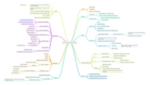 Film Club Mind Map