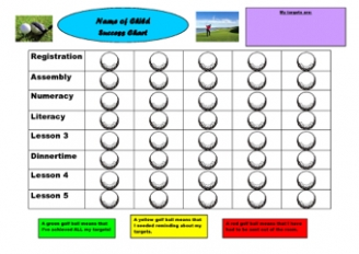 Golf Behaviour Chart