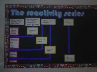 The Reactivity Series Display