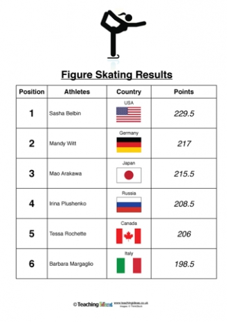 Winter Olympics Results