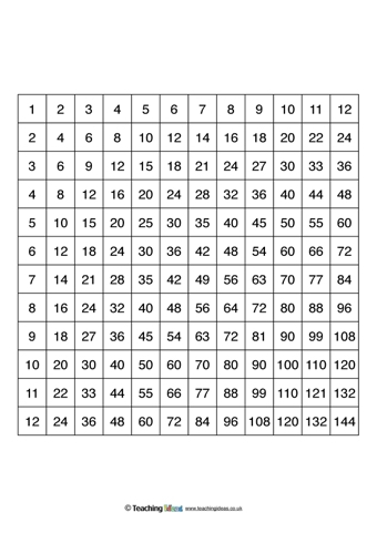 Multiplication Square Templates