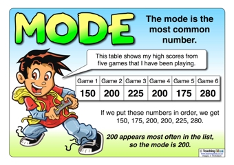 Mode Poster